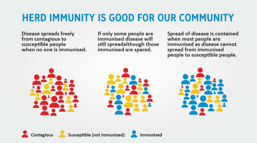 Herd Immunity is good for our community