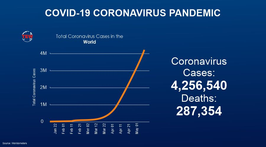 In the last 24 hrs 74,228 new Covid19 infections detected in 212 countries