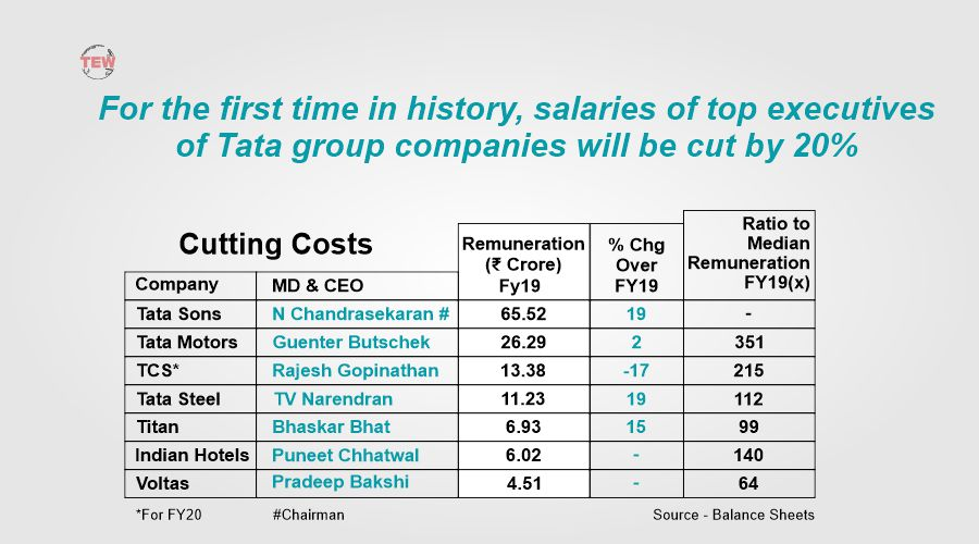 For the First Time in History, TATA Group faces salary cut