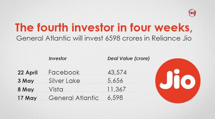 general atlantic jio platforms investment