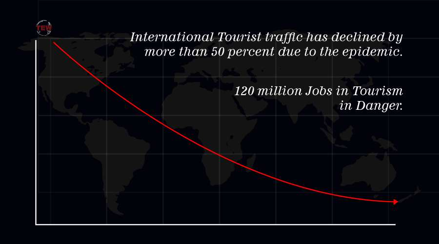 Global tourism industry completely collapsed due to COVID Crisis