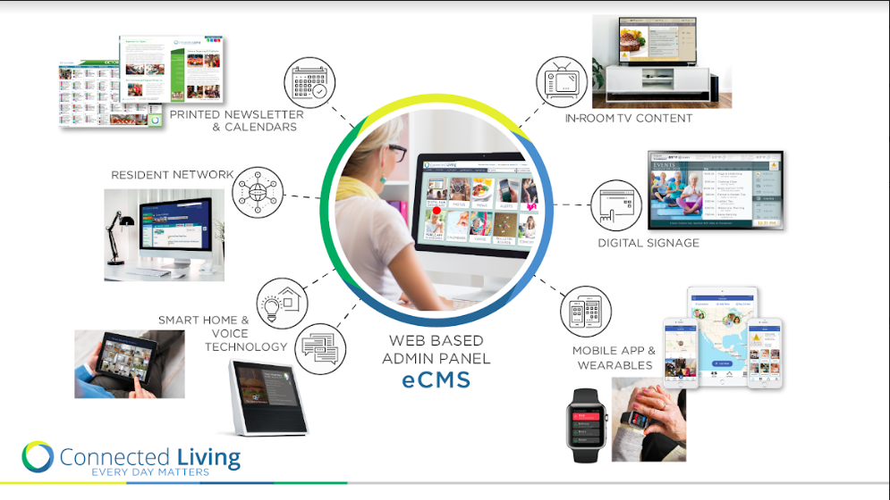 Connected Living Services
