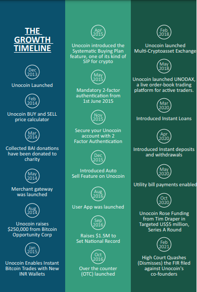 Growth Timeline Unocoin