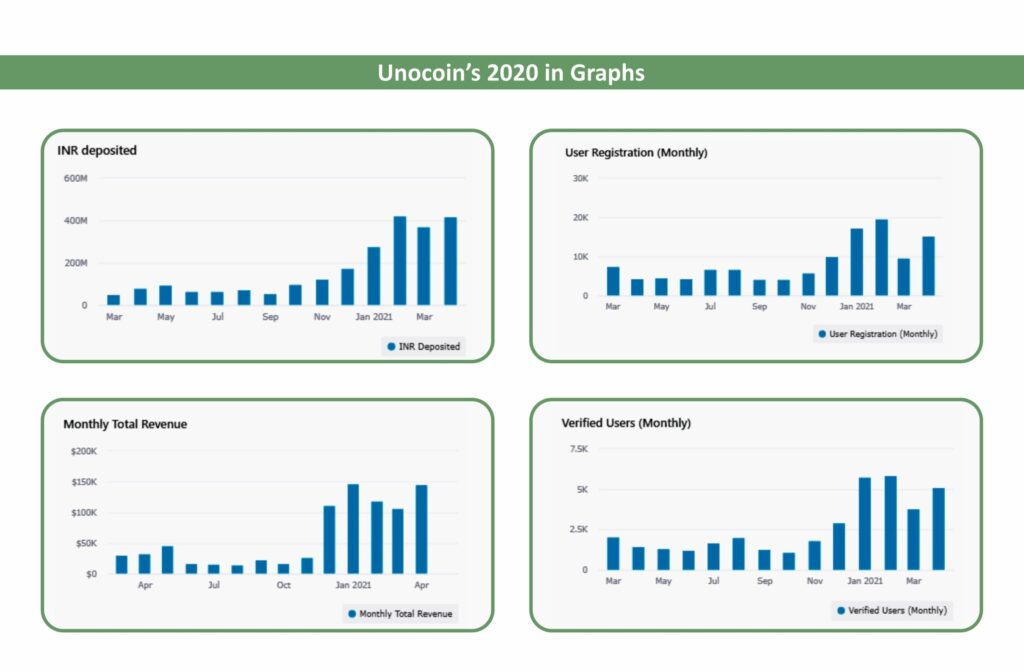 Unocoin Growth Graph