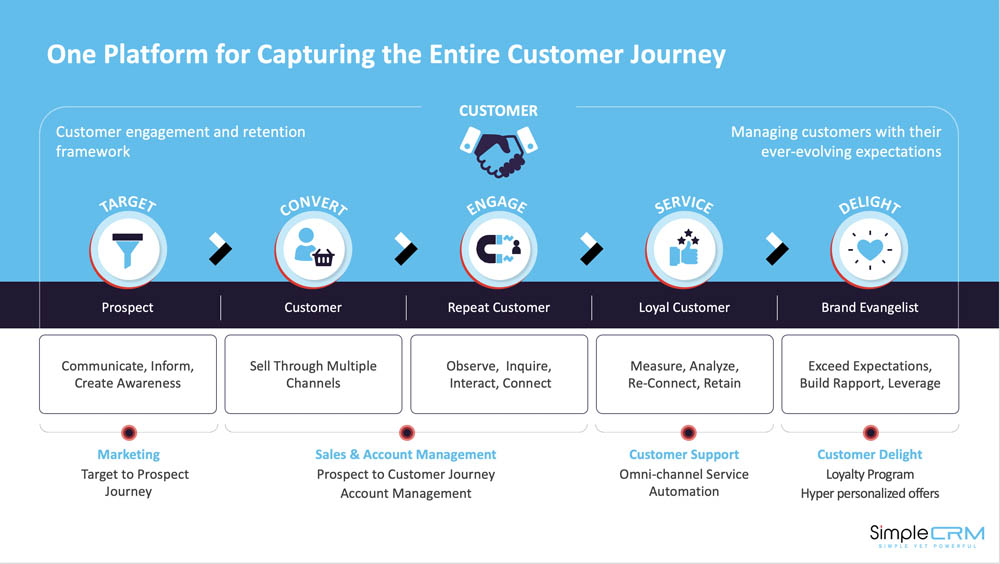 SimpleCRM Product Snapshot 2